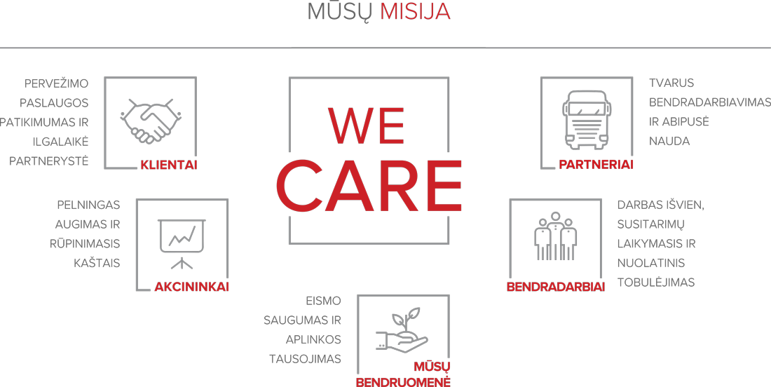 GIRTEKA MISIJA WE CARE