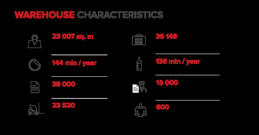 Infografikas-Warehouses-1200x628-EN